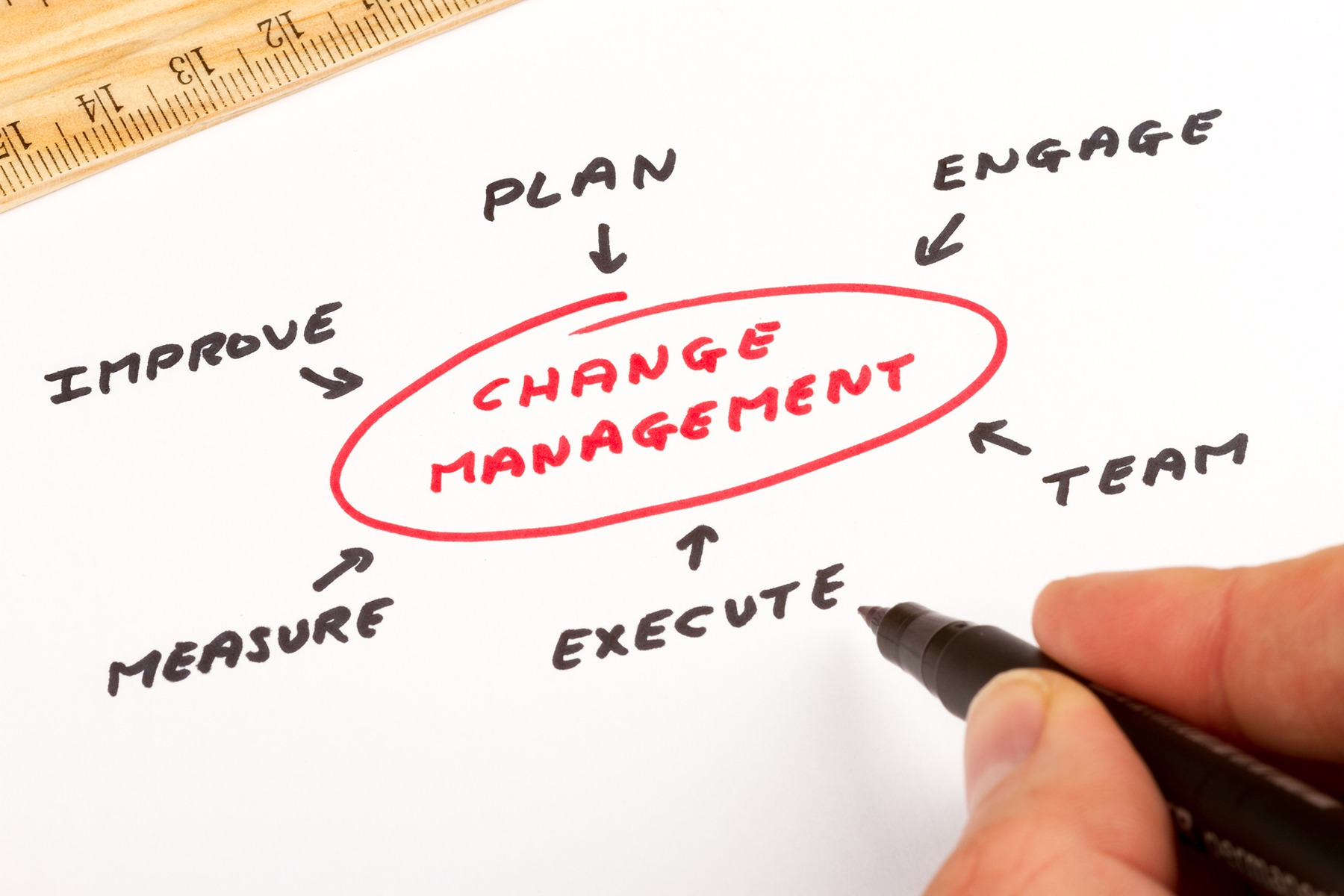 5 Important Considerations for Your Next Change Management Initiative - ETQ