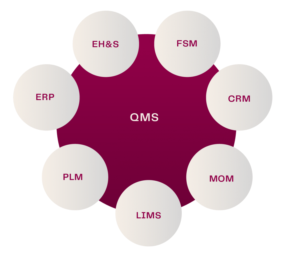 ETQ Enterprise QMS Integration including EH&S, FSM, CRM, MOM, LIMS, PLM and ERP